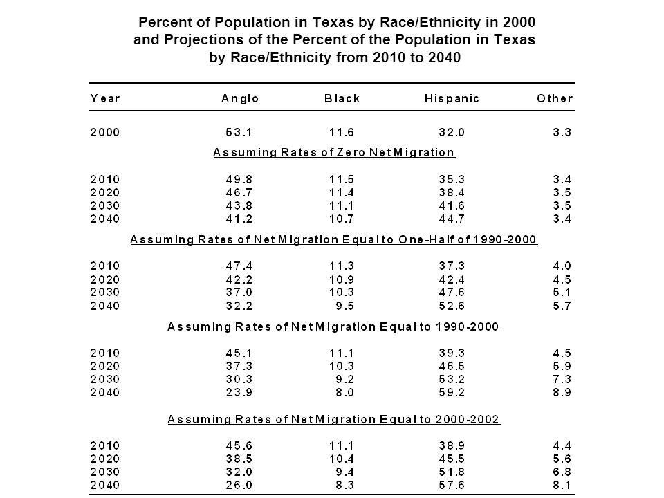 Percent of Population in Texas by Race/Ethnicity in 2000 and Projections of the Percent of the Population in Texas by Race/Ethnicity from 2010 to 2040