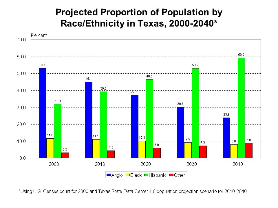 Projected Proportion of Population by Race/Ethnicity in Texas, *