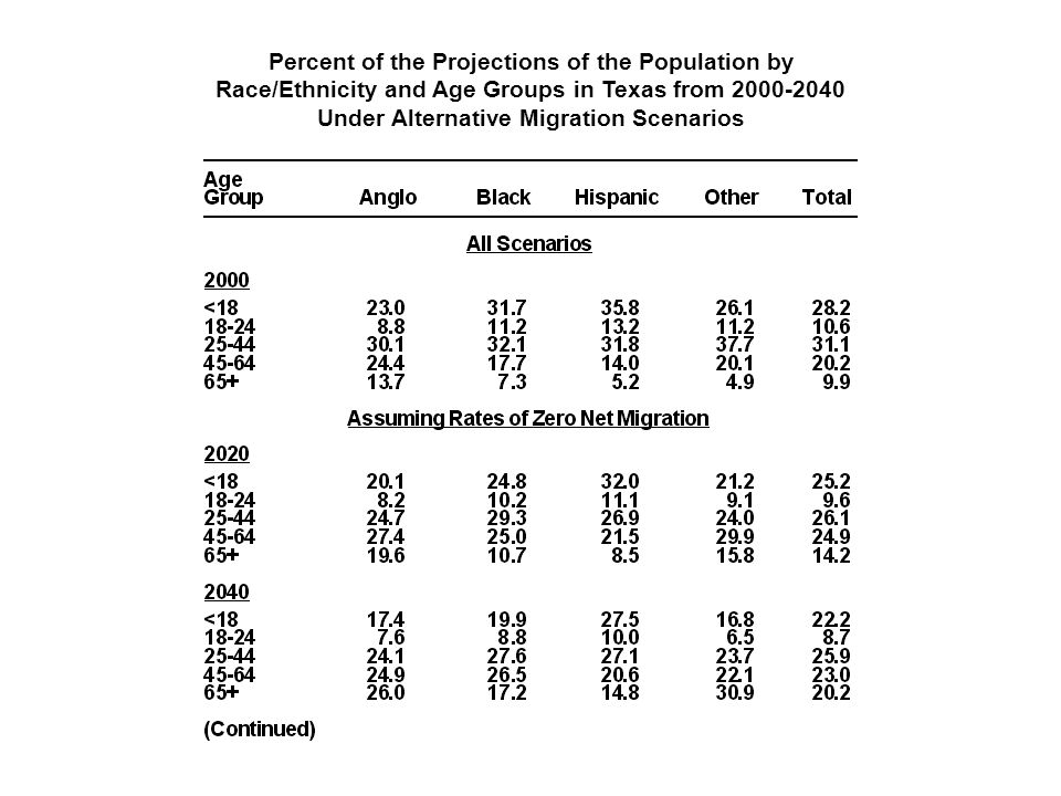 Percent of the Projections of the Population by Race/Ethnicity and Age Groups in Texas from 2000-2040 Under Alternative Migration Scenarios