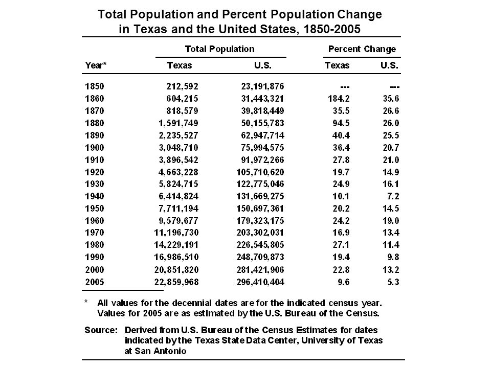 Total Population and Percent Population Change in Texas and the United States, 1850-2005