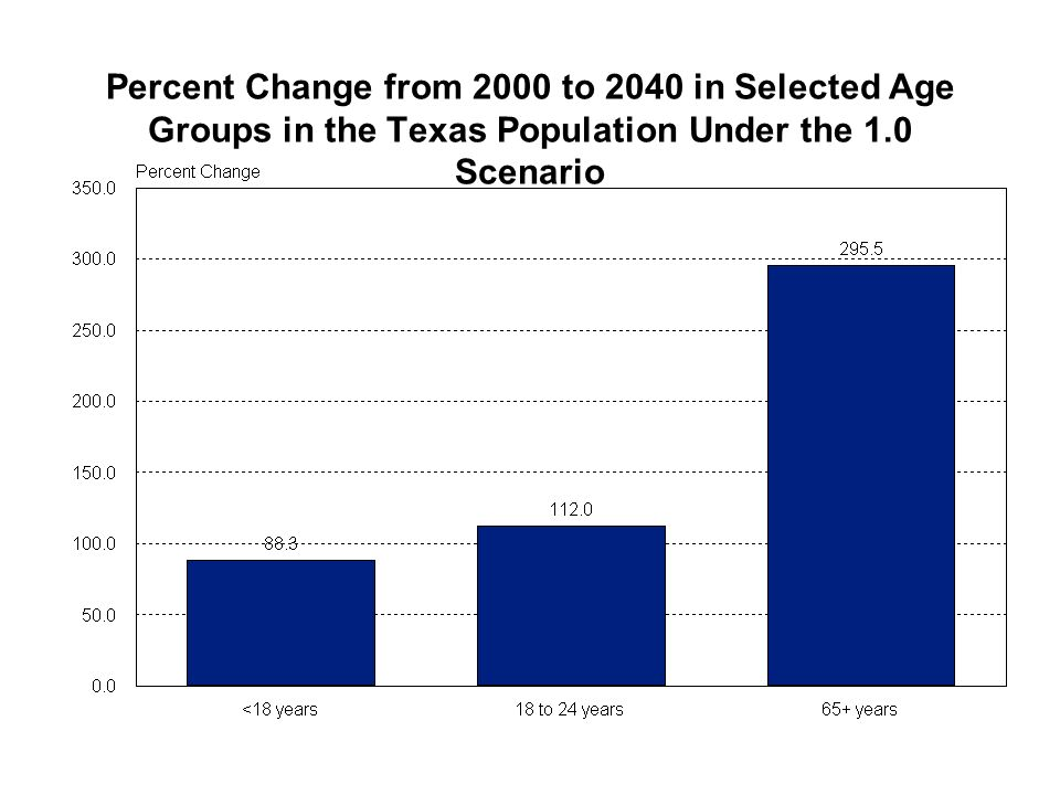 Percent Change from 2000 to 2040 in Selected Age Groups in the Texas Population Under the 1.0 Scenario