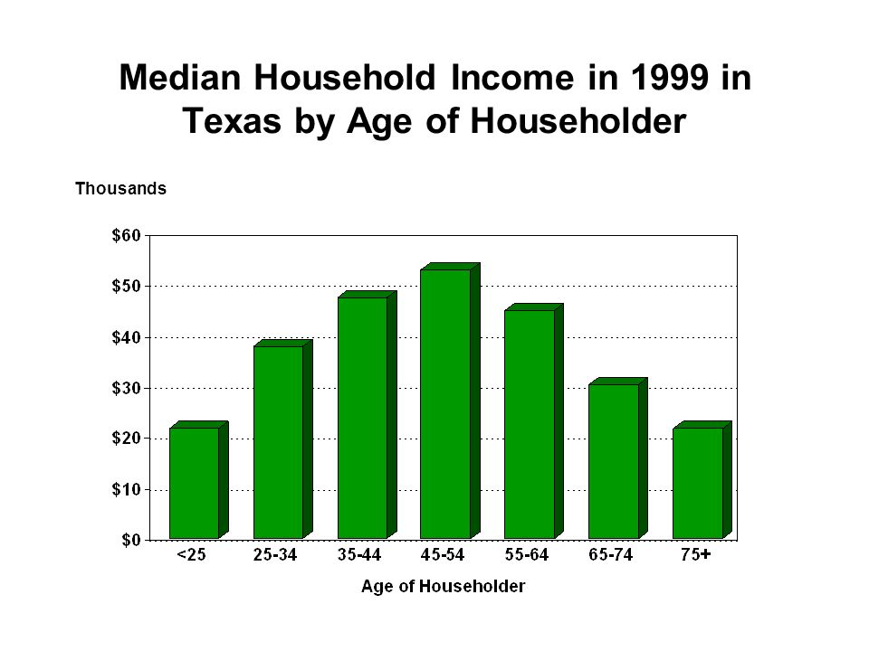 Median Household Income in 1999 in Texas by Age of Householder