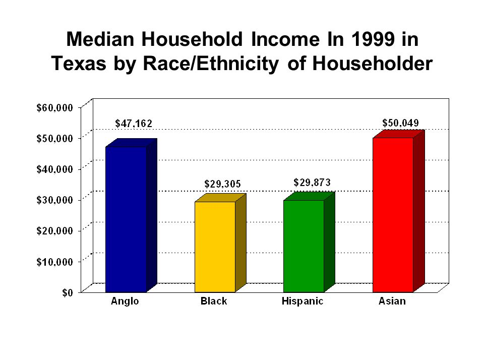 Median Household Income In 1999 in Texas by Race/Ethnicity of Householder