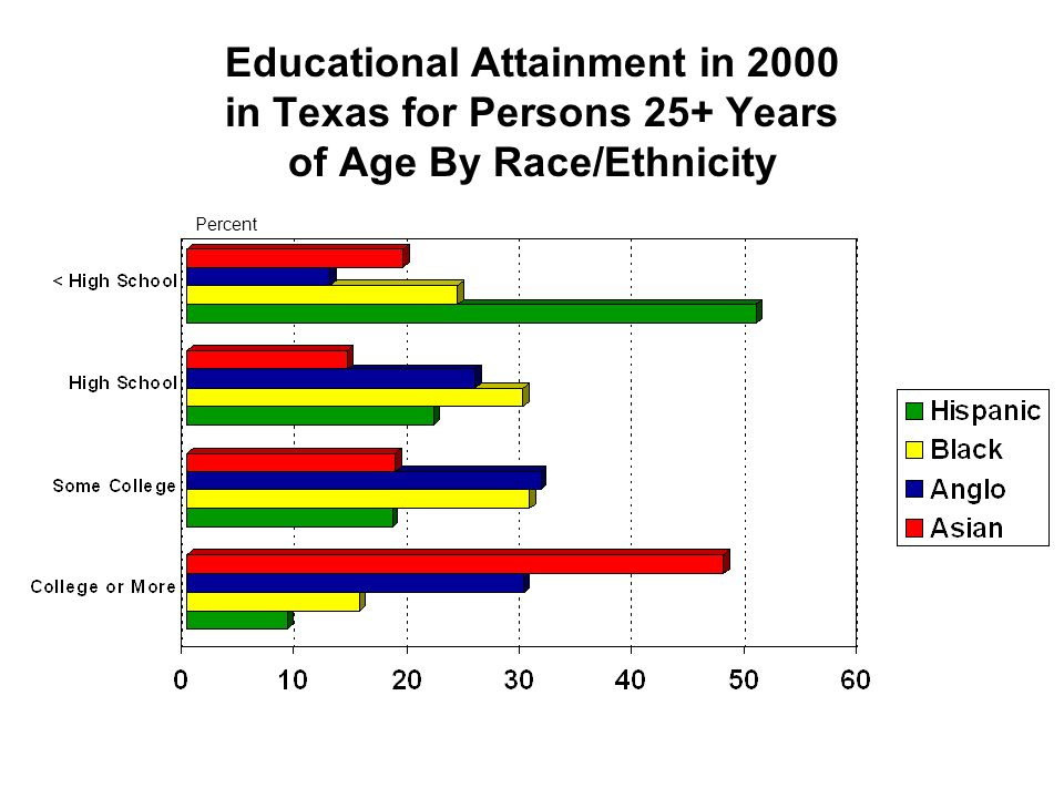 Educational Attainment in 2000 in Texas for Persons 25+ Years of Age By Race/Ethnicity
