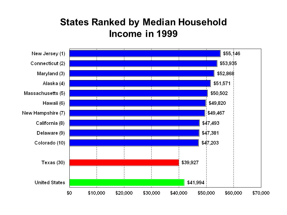 States Ranked by Median Household Income in 1999