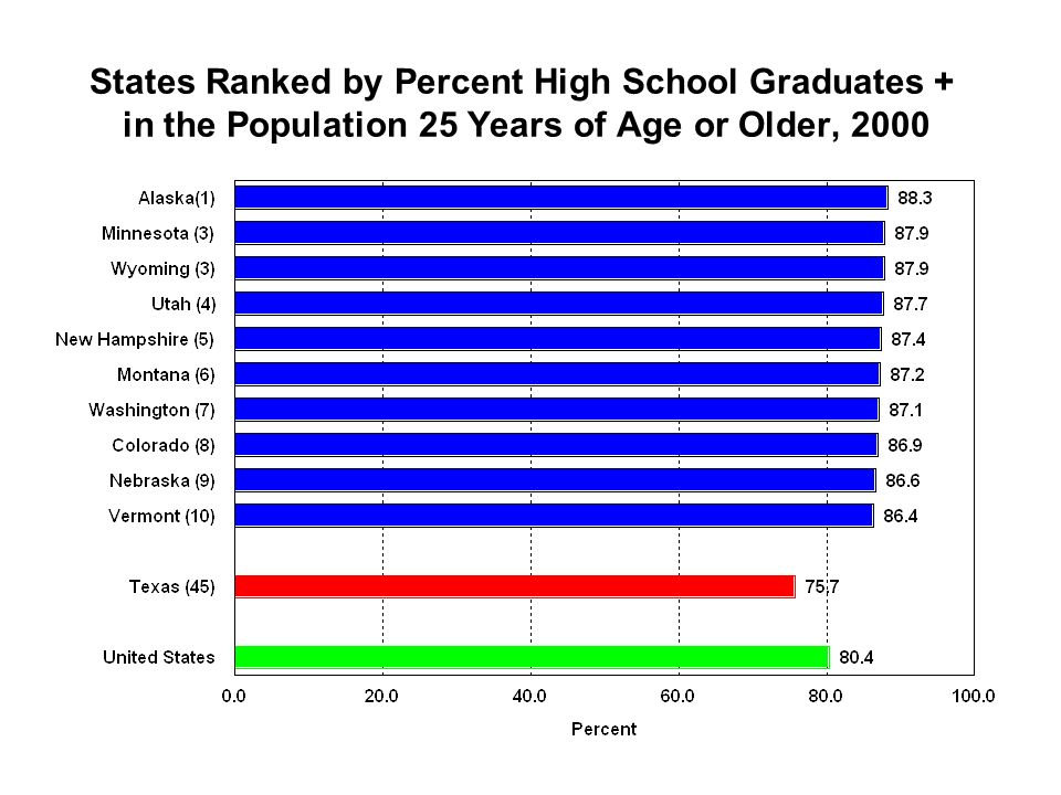 States Ranked by Percent High School Graduates + in the Population 25 Years of Age or Older, 2000