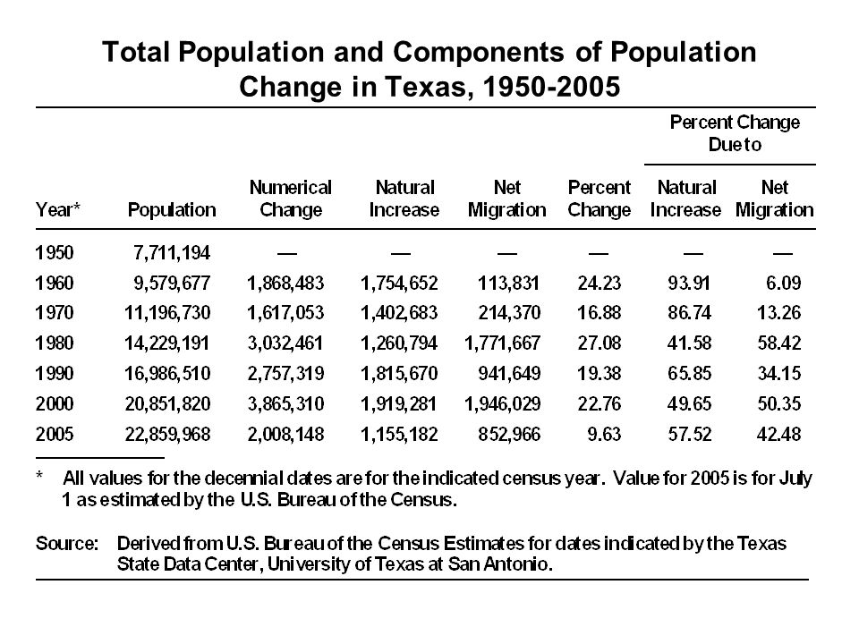 Total Population and Components of Population Change in Texas,