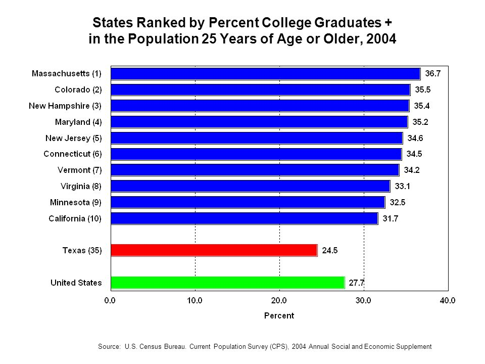 States Ranked by Percent College Graduates + in the Population 25 Years of Age or Older, 2004