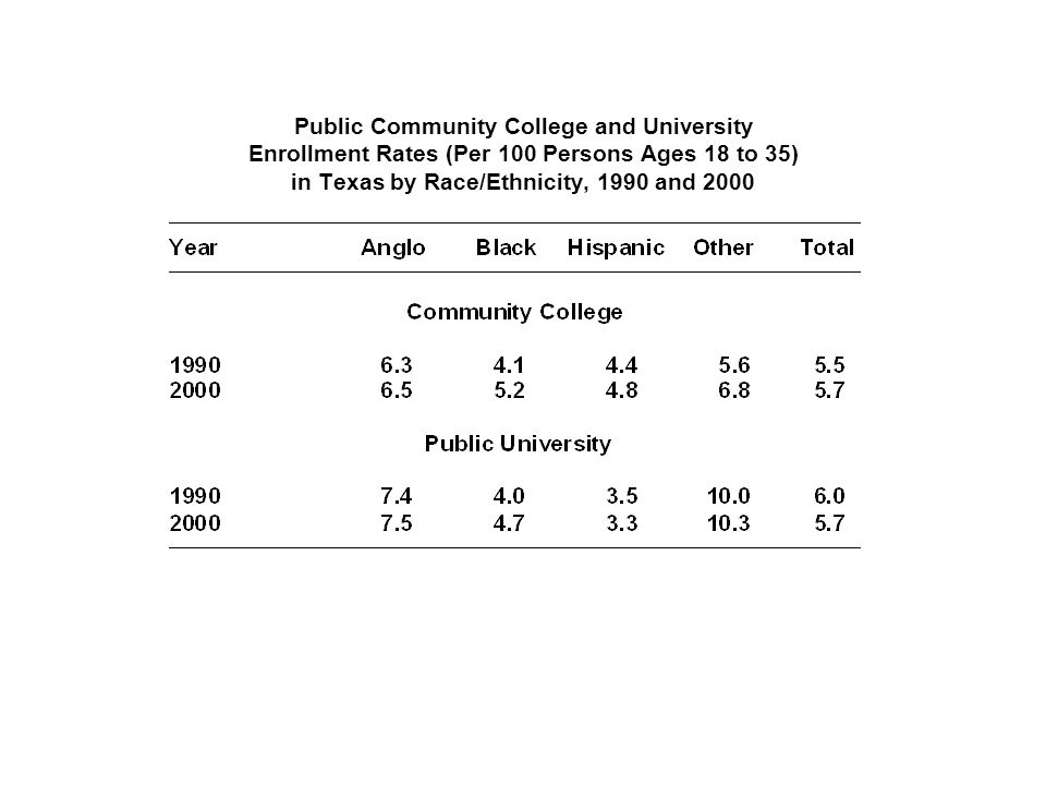 Public Community College and University Enrollment Rates (Per 100 Persons Ages 18 to 35) in Texas by Race/Ethnicity, 1990 and 2000