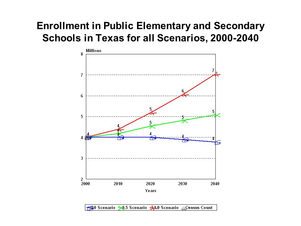 Enrollment in Public Elementary and Secondary Schools in Texas for all Scenarios,