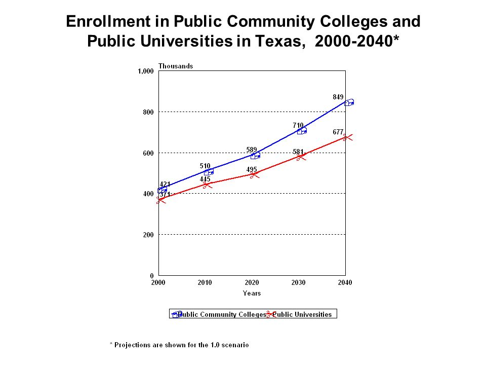 Enrollment in Public Community Colleges and Public Universities in Texas, *