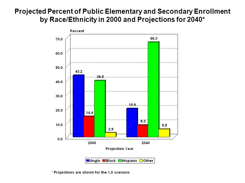 Projected Percent of Public Elementary and Secondary Enrollment by Race/Ethnicity in 2000 and Projections for 2040*