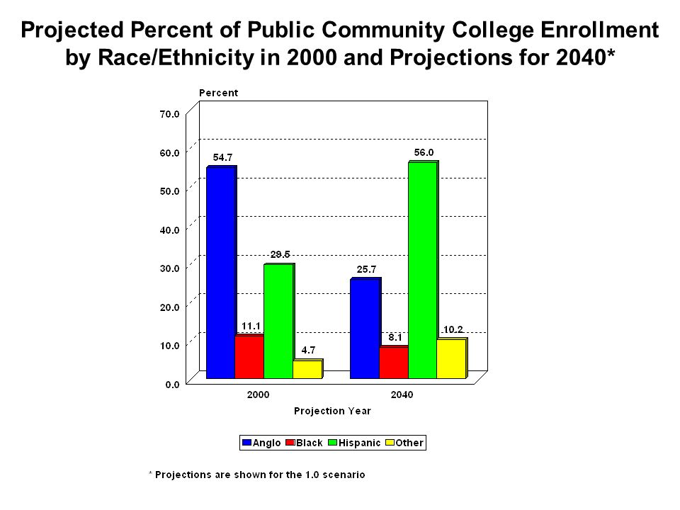 Projected Percent of Public Community College Enrollment by Race/Ethnicity in 2000 and Projections for 2040*