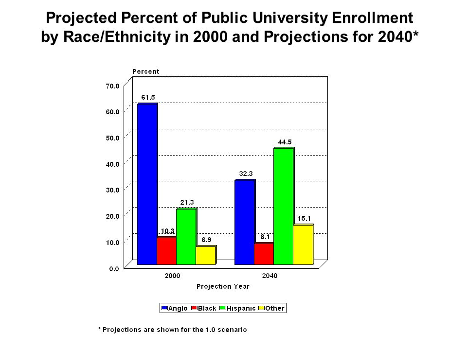 Projected Percent of Public University Enrollment by Race/Ethnicity in 2000 and Projections for 2040*
