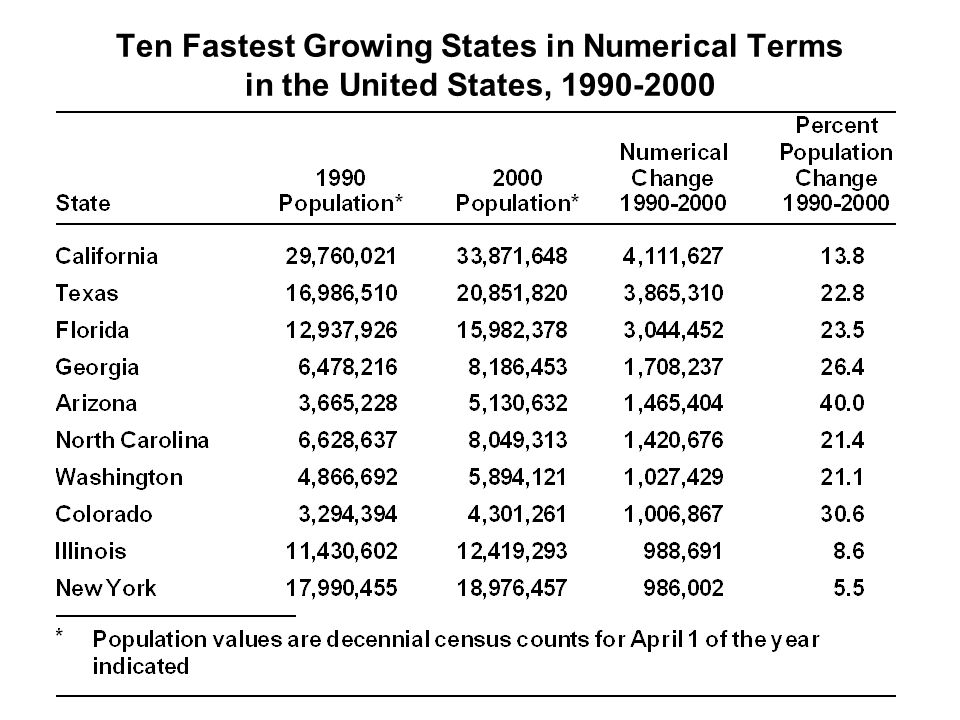 Ten Fastest Growing States in Numerical Terms in the United States, 1990-2000