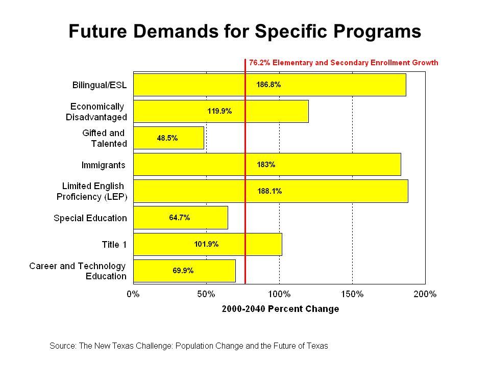 Future Demands for Specific Programs