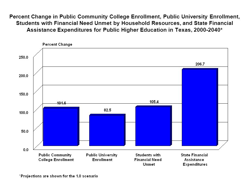Percent Change in Public Community College Enrollment, Public University Enrollment, Students with Financial Need Unmet by Household Resources, and State Financial Assistance Expenditures for Public Higher Education in Texas, *