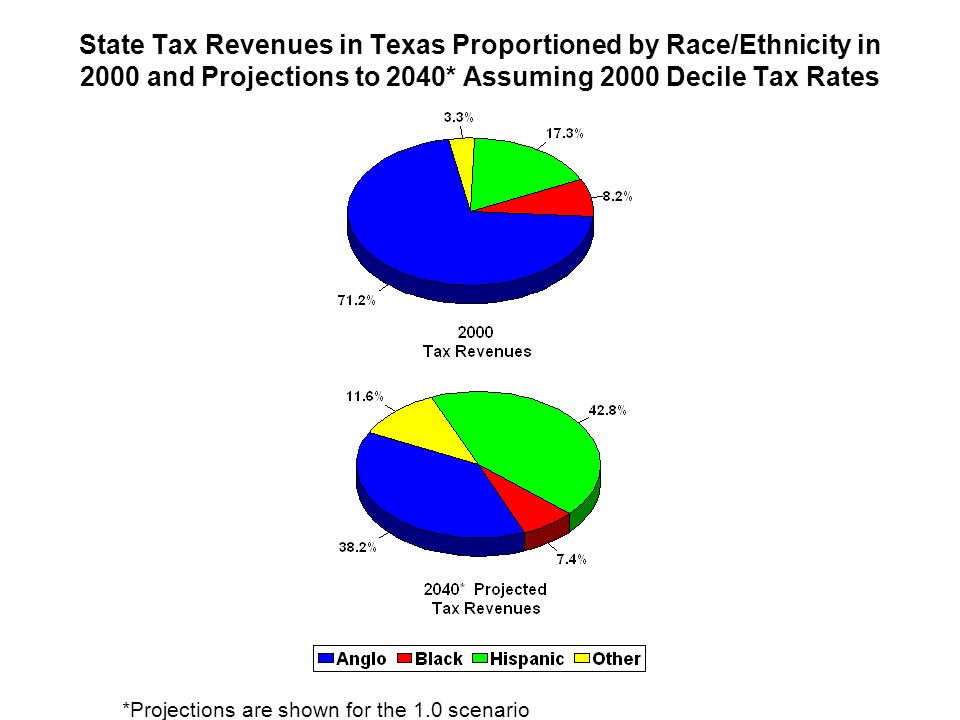 State Tax Revenues in Texas Proportioned by Race/Ethnicity in 2000 and Projections to 2040* Assuming 2000 Decile Tax Rates
