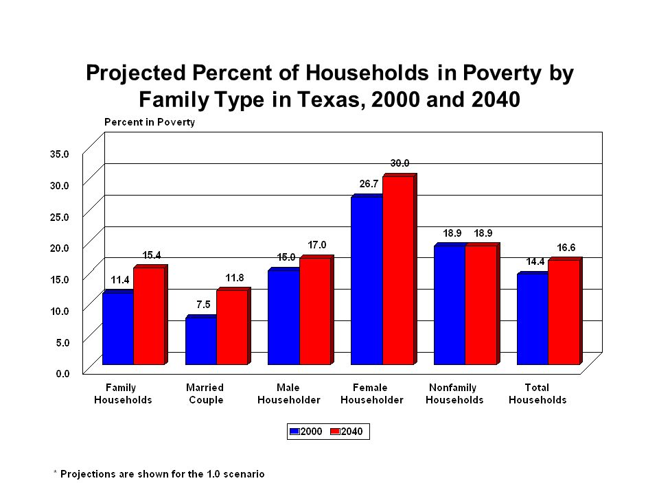 Projected Percent of Households in Poverty by Family Type in Texas, 2000 and 2040