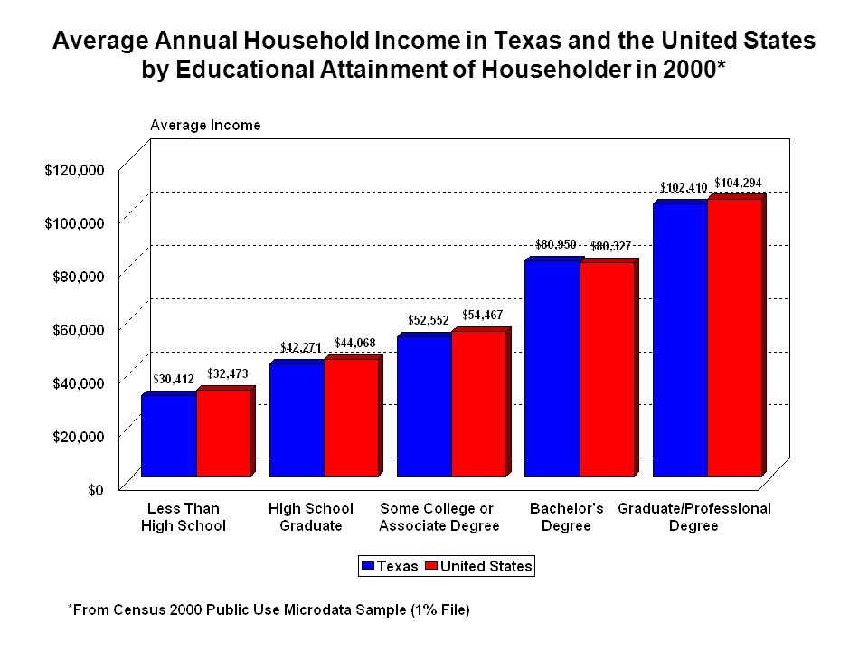 Average Annual Household Income in Texas and the United States by Educational Attainment of Householder in 2000*