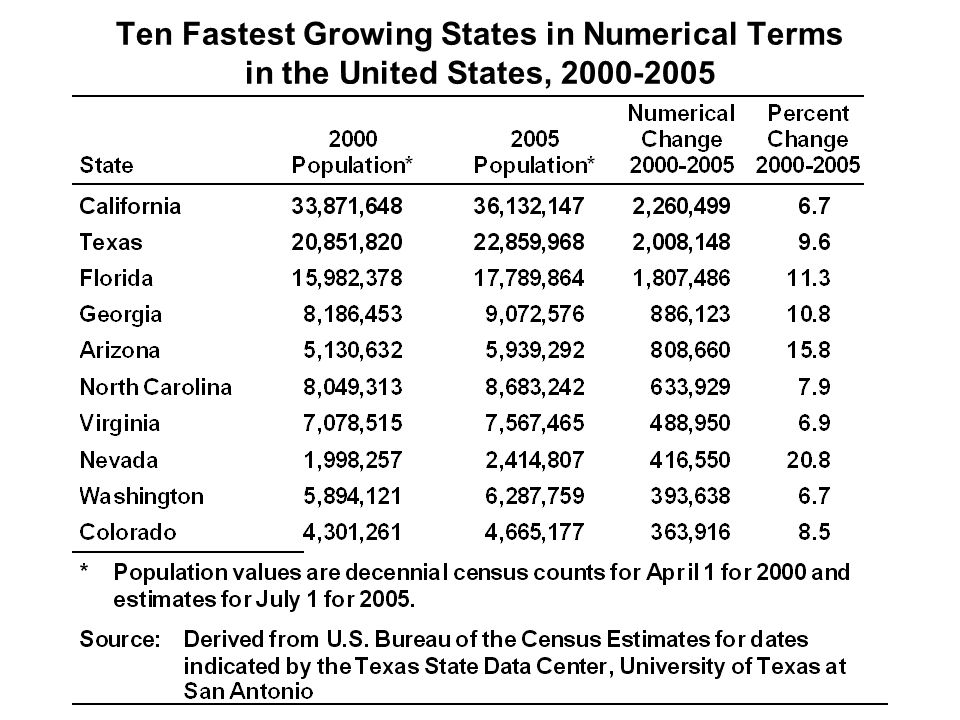 Ten Fastest Growing States in Numerical Terms in the United States,