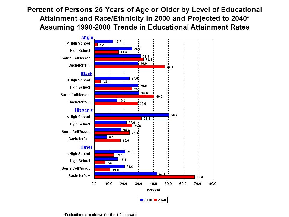 Percent of Persons 25 Years of Age or Older by Level of Educational Attainment and Race/Ethnicity in 2000 and Projected to 2040* Assuming 1990-2000 Trends in Educational Attainment Rates