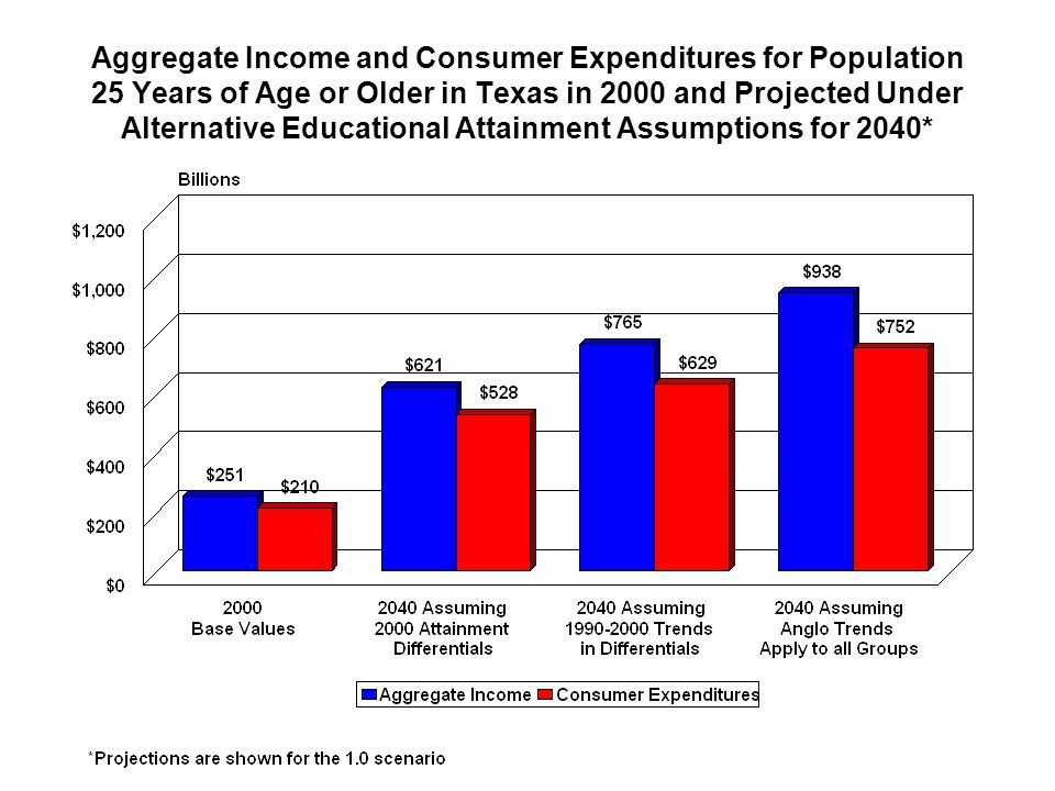 Aggregate Income and Consumer Expenditures for Population 25 Years of Age or Older in Texas in 2000 and Projected Under Alternative Educational Attainment Assumptions for 2040*