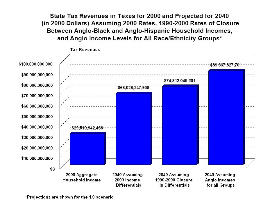 State Tax Revenues in Texas for 2000 and Projected for 2040 (in 2000 Dollars) Assuming 2000 Rates, 1990-2000 Rates of Closure Between Anglo-Black and Anglo-Hispanic Household Incomes, and Anglo Income Levels for All Race/Ethnicity Groups*