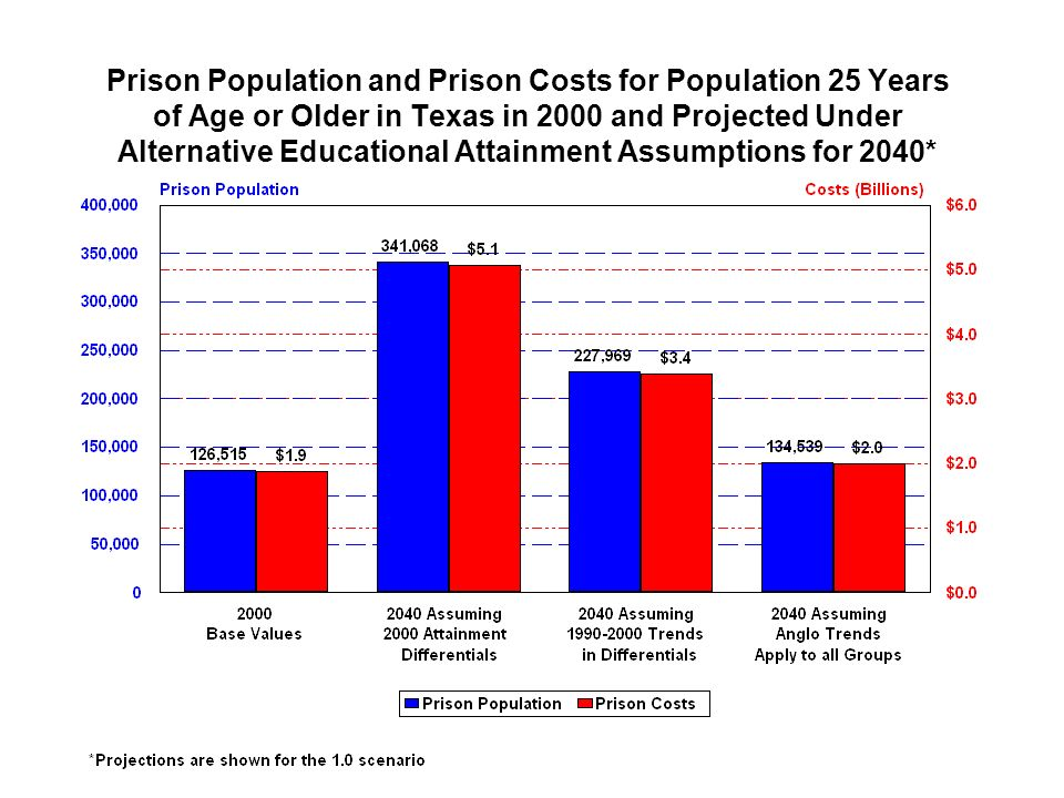 Prison Population and Prison Costs for Population 25 Years of Age or Older in Texas in 2000 and Projected Under Alternative Educational Attainment Assumptions for 2040*