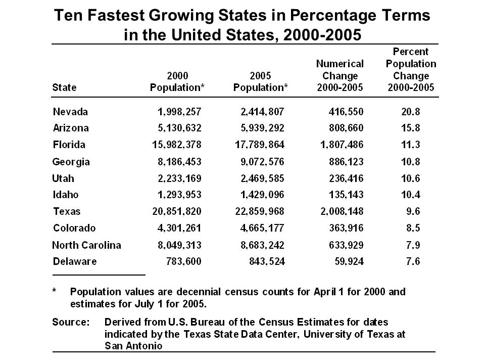 Ten Fastest Growing States in Percentage Terms in the United States,