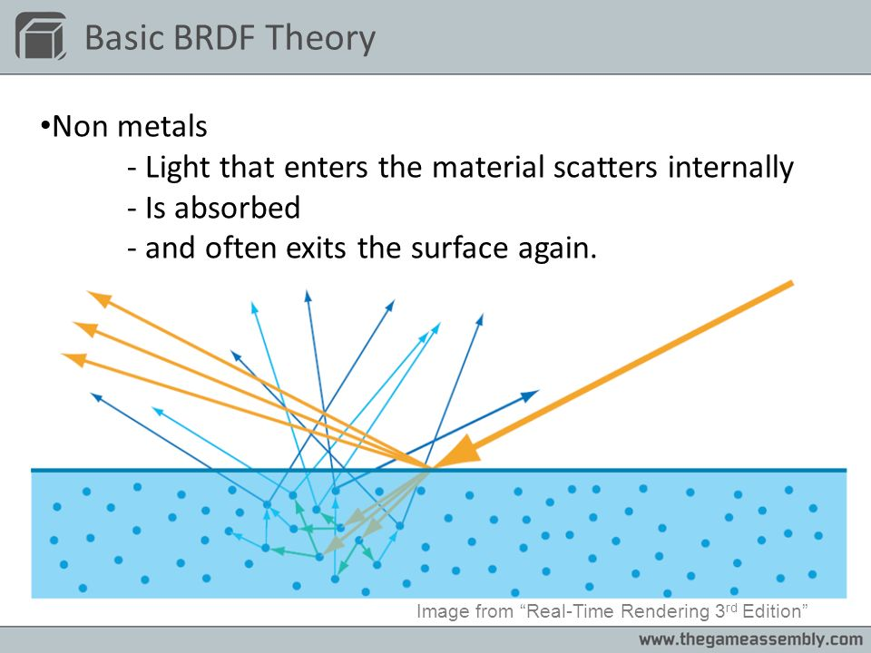 Basic BRDF Theory Non metals