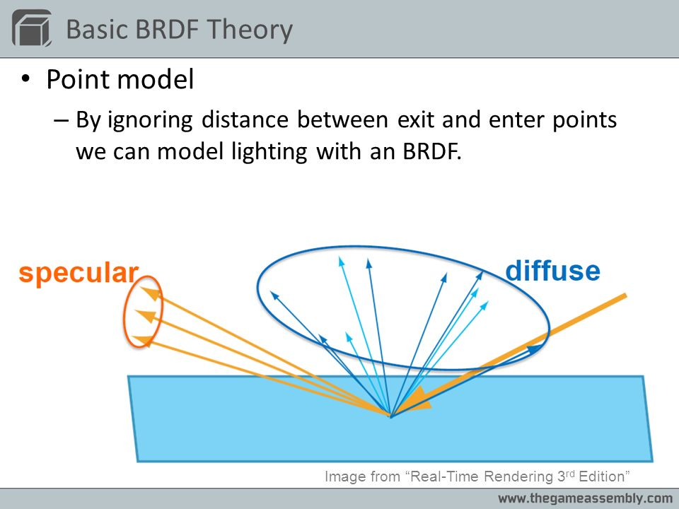 Basic BRDF Theory Point model