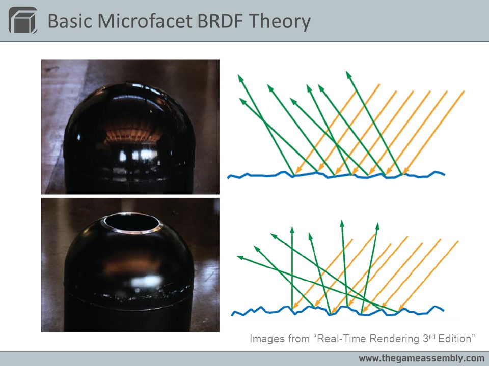Basic Microfacet BRDF Theory