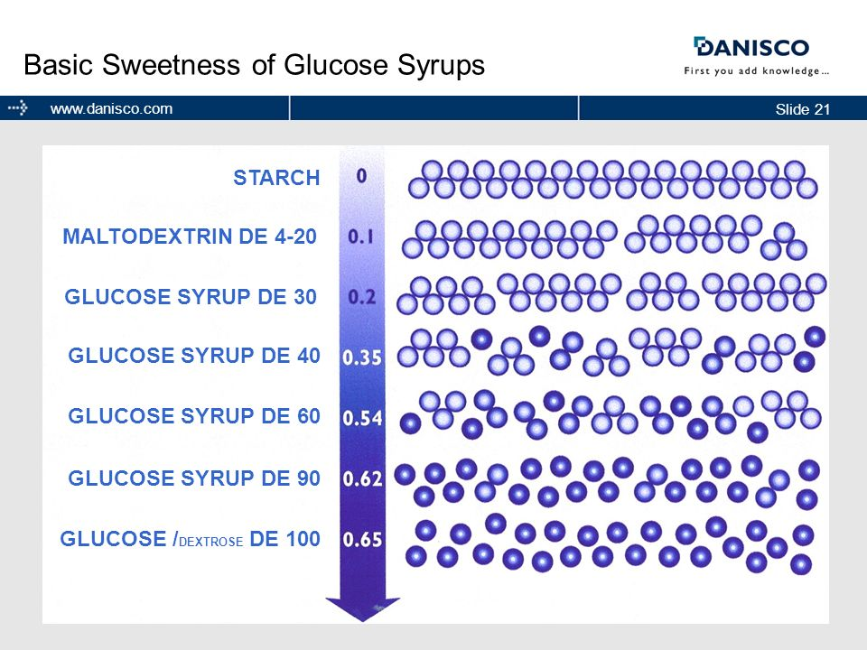 Basic Sweetness of Glucose Syrups