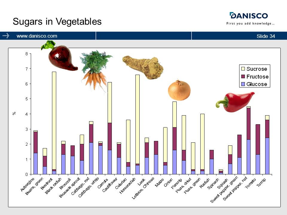 Sugars in Vegetables