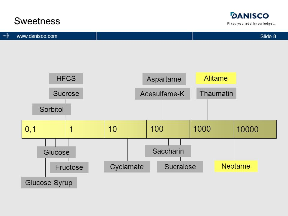 Sweetness 0,1 1 10 100 1000 10000 HFCS Aspartame Alitame Sucrose