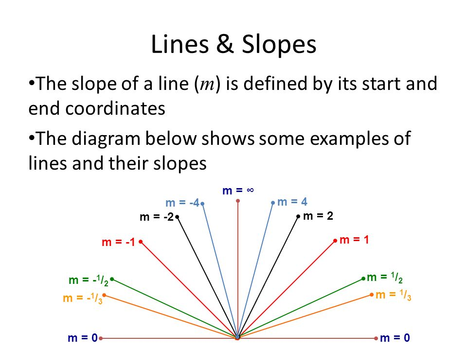 Lines & Slopes The slope of a line (m) is defined by its start and end coordinates. The diagram below shows some examples of lines and their slopes.