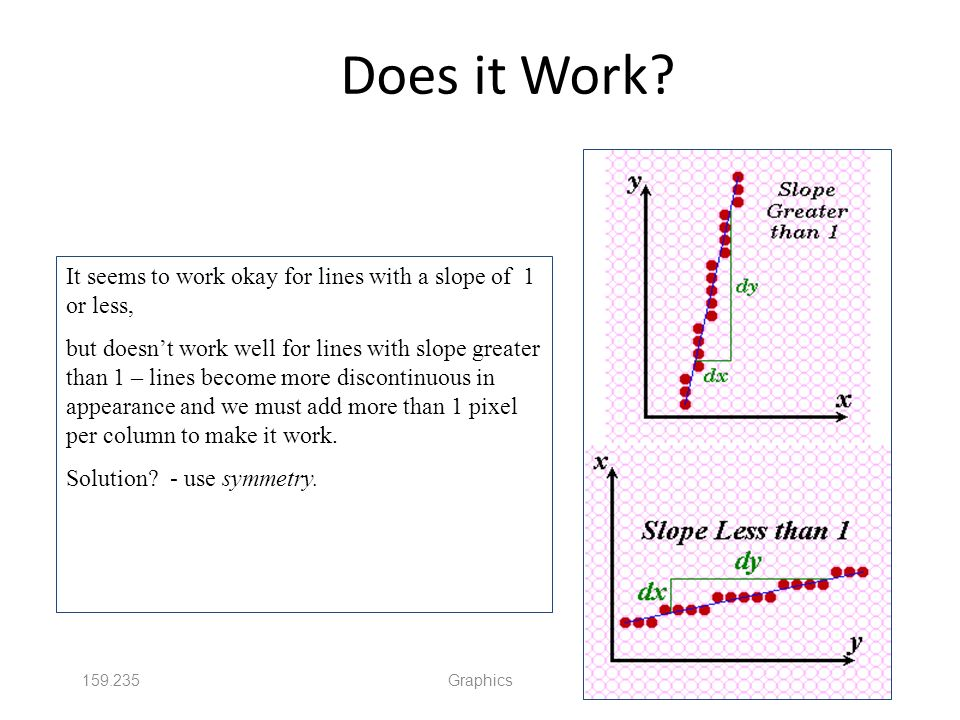 Does it Work It seems to work okay for lines with a slope of 1 or less,