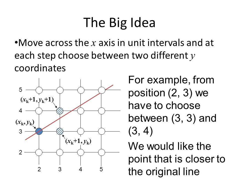 The Big Idea Move across the x axis in unit intervals and at each step choose between two different y coordinates.