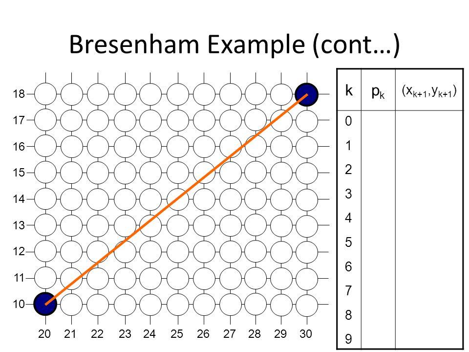 Bresenham Example (cont…)