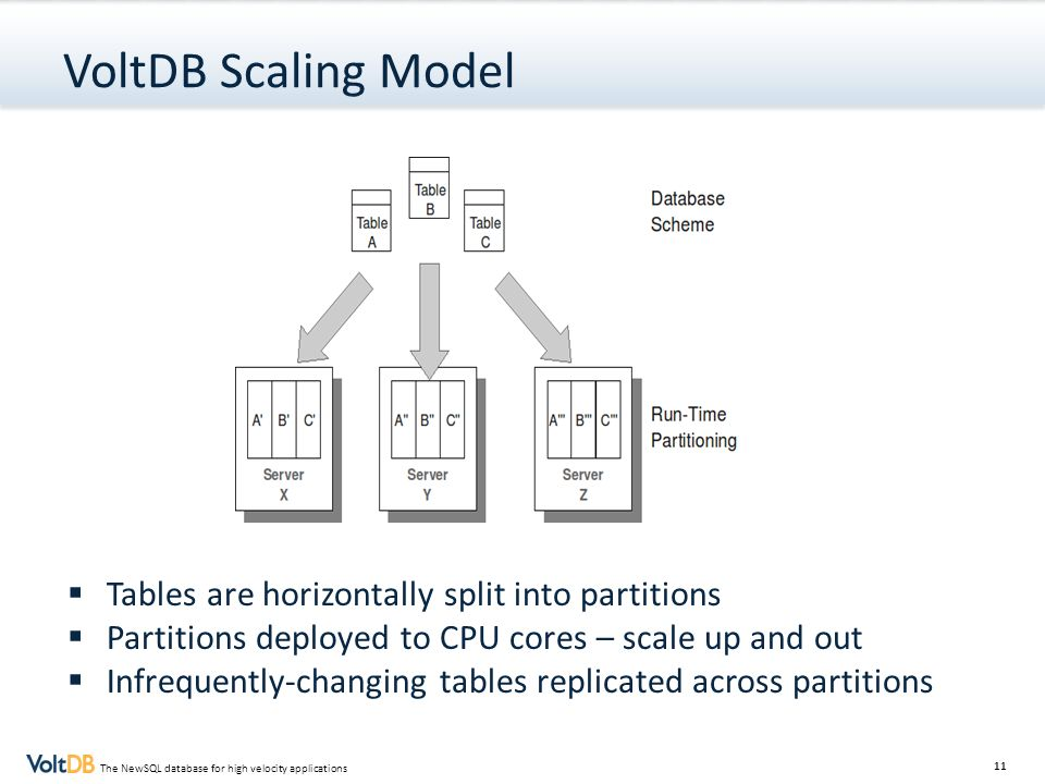 VoltDB Scaling Model Tables are horizontally split into partitions
