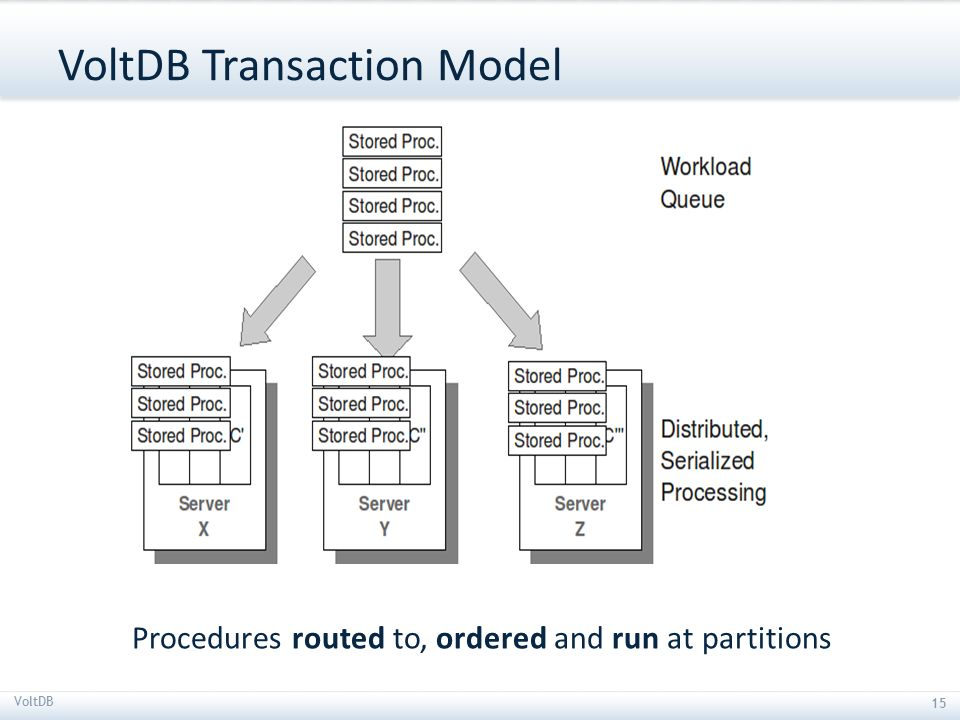 VoltDB Transaction Model