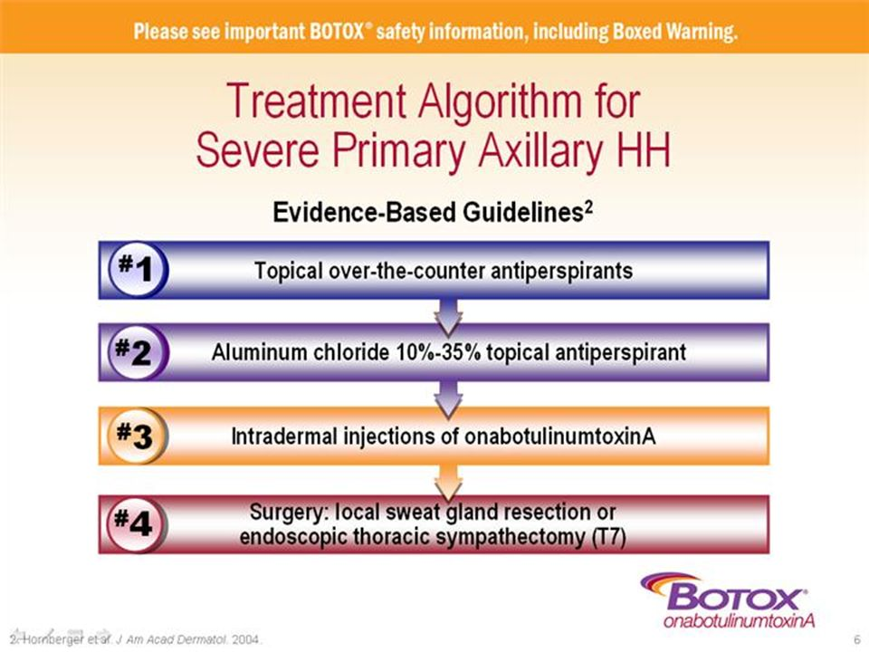 The treatment algorithm listed on this slide was developed by the Multi-Specialty Working Group on the Recognition, Diagnosis, and Treatment of Primary Focal Hyperhidrosis, a multidisciplinary task force of internationally recognized experts in the field, funded in part by Allergan.