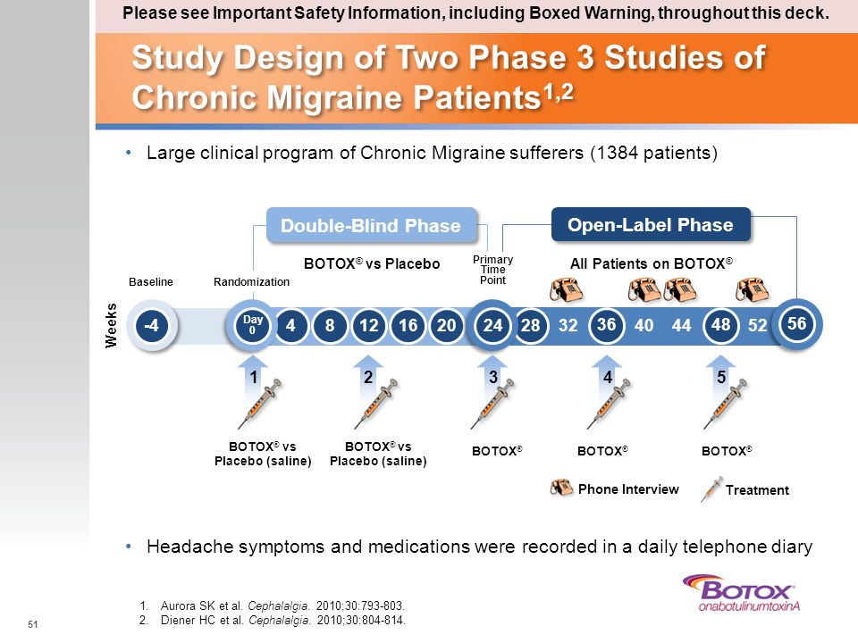 Study Design of Two Phase 3 Studies of Chronic Migraine Patients1,2