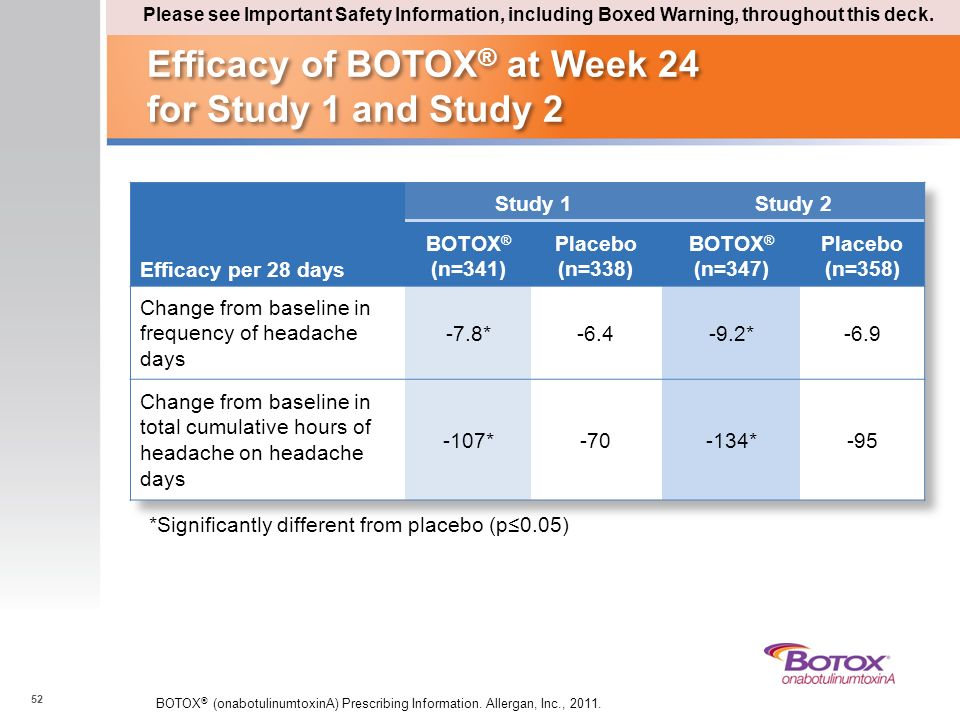 Efficacy of BOTOX® at Week 24 for Study 1 and Study 2