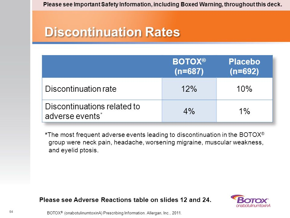 Discontinuation Rates