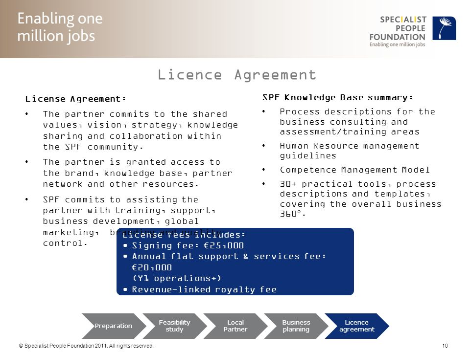 Licence Agreement License Agreement: