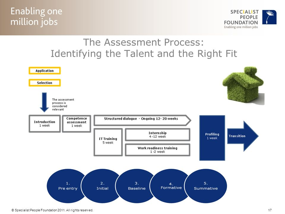 The Assessment Process: Identifying the Talent and the Right Fit