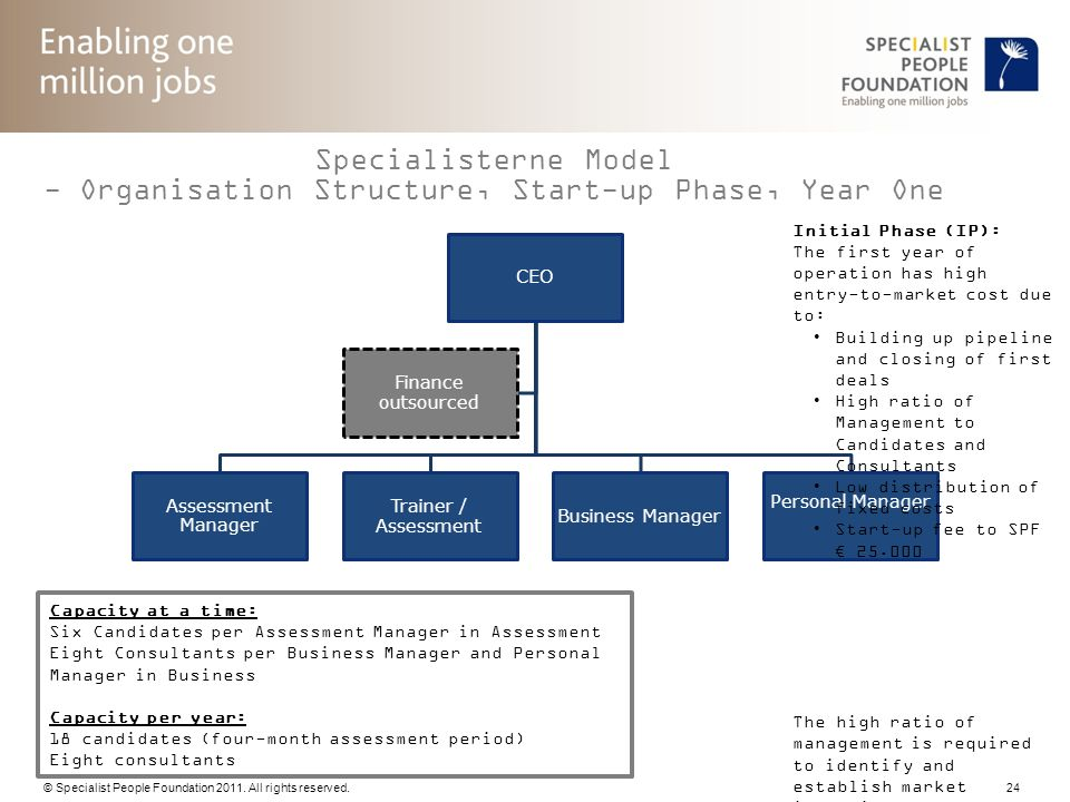 Specialisterne Model - Organisation Structure, Start-up Phase, Year One