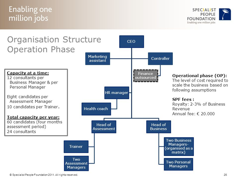 Organisation Structure Operation Phase